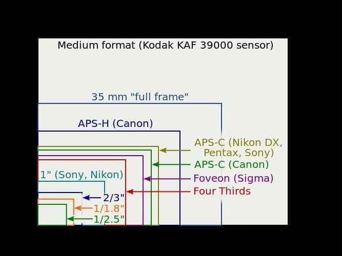 Best Travel Camera - Sensor sizes