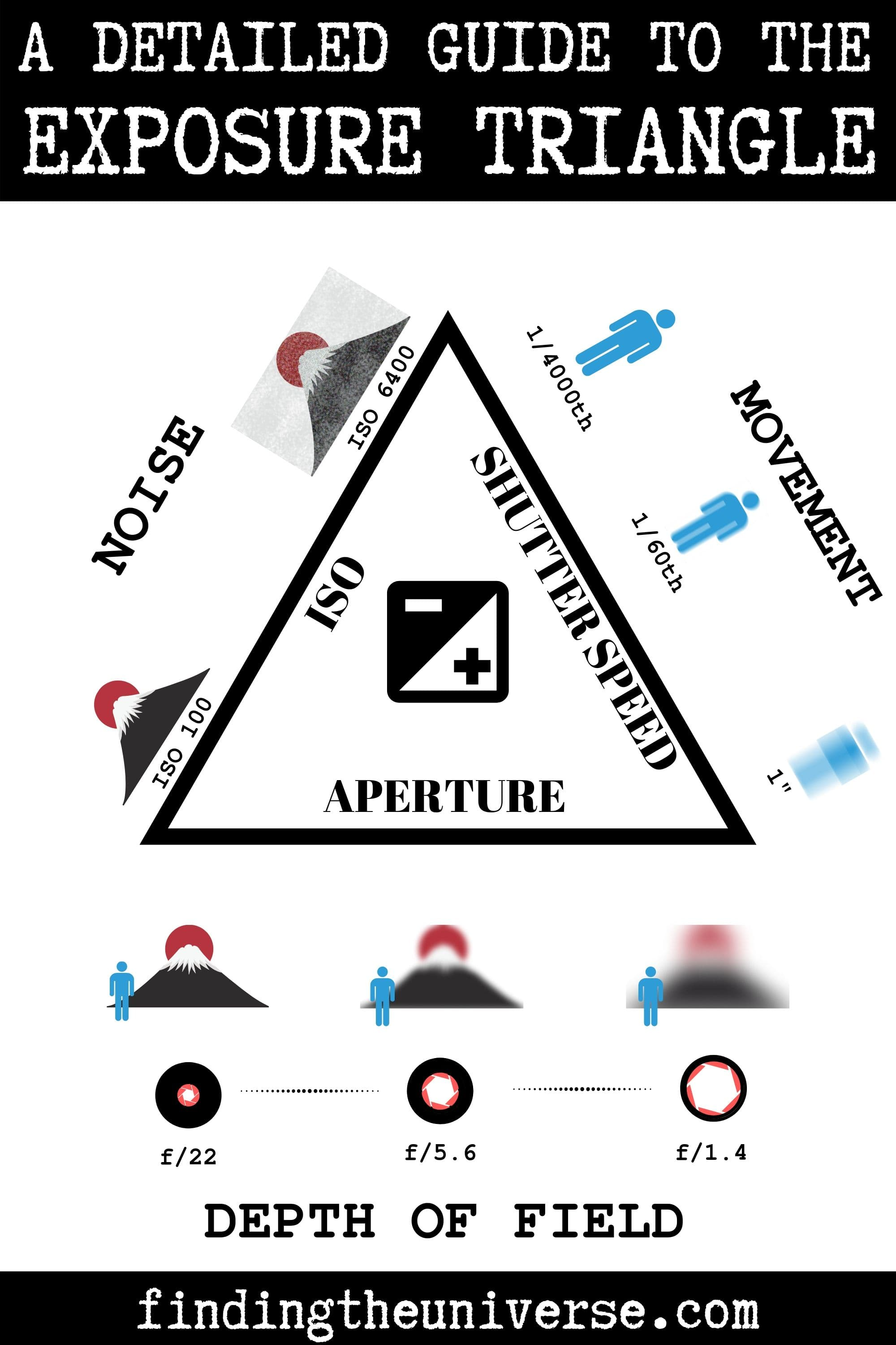 A detailed guide to the exposure triangle in photography, with explanation of aperture, shutter speed and ISO settings